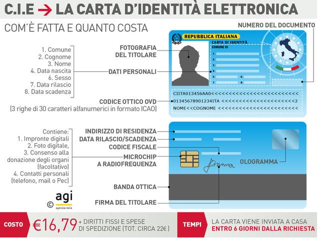 carta-elettronica